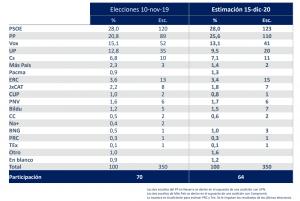 Encuesta electoral nacional GAD3
